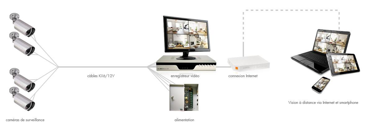 Schéma d'une installation de vidéosurveillance