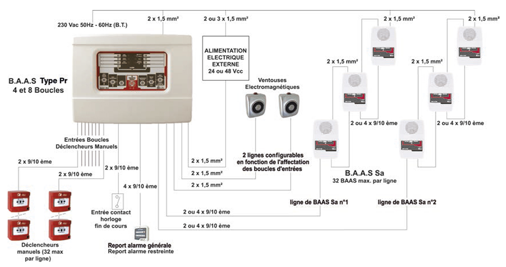 alarme incendie de type 2b ax11550. Black Bedroom Furniture Sets. Home Design Ideas