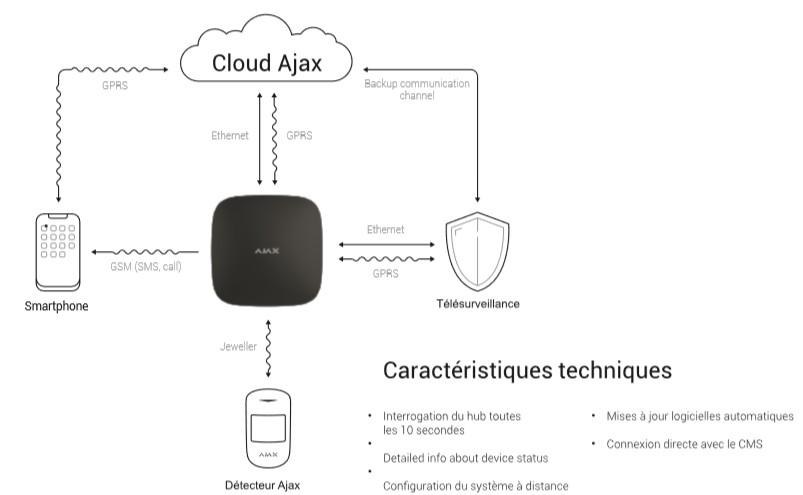 Le cloud rapide, intuitif et puissant