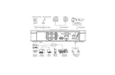 Enregistreur CVI 4 caméras [DAHUA.CVI_XVR5104C-X1]